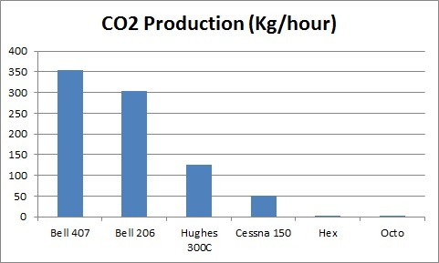 CO2 produced by hexcam compared to other aircraft